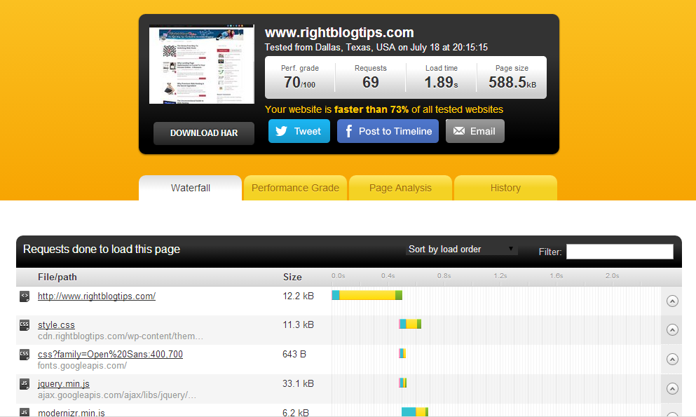 Right Blog Tips Speed Test After CDN Added