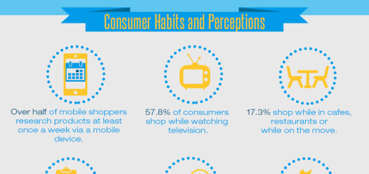 How Online Mobile Purchase Behaviour is Changing Shopping