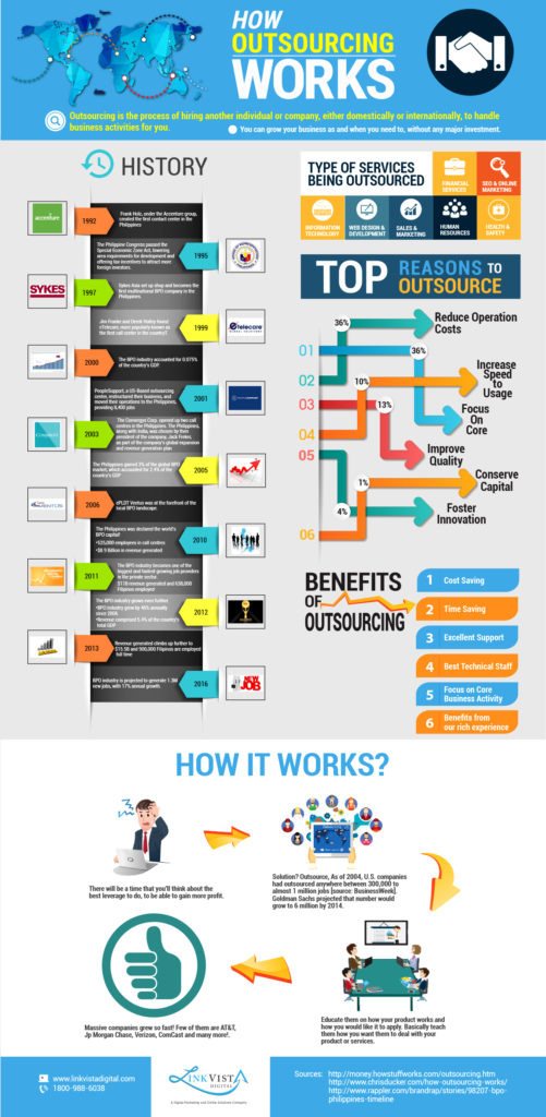 INFOGRAPHICS_Outsourcing
