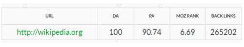 Wikipedia's DA and PA stats