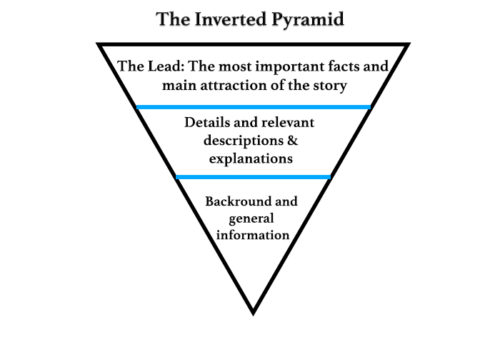 inverted pyramid model for structuring content