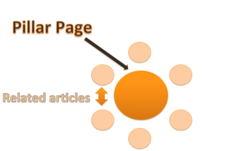 Diagram of pillar page topic cluster