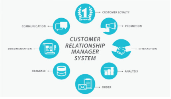 Image displaying importance of CRM
