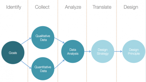 how marketers use database for business growth