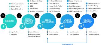 process of database marketing